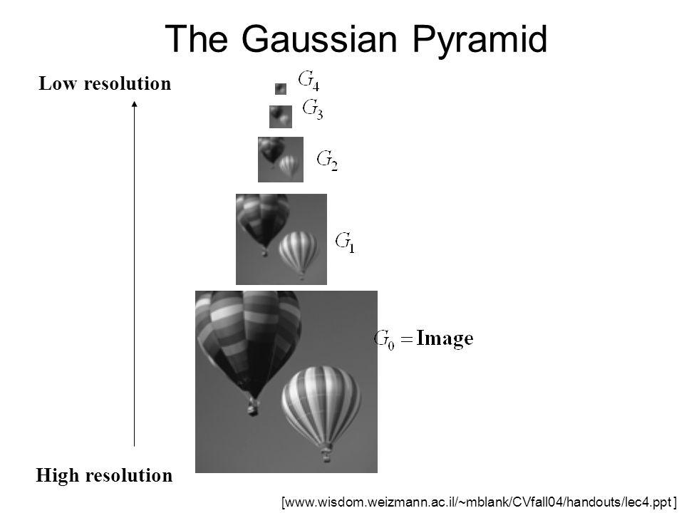 The Gaussian Pyramid High resolution Low resolution [www.wisdom.weizmann.ac.il/~mblank/CVfall04/handouts/lec4.ppt ]