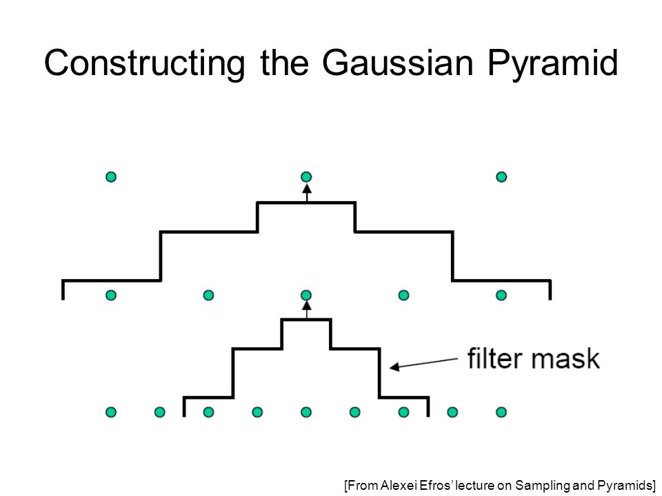 Constructing the Gaussian Pyramid [From Alexei Efros' lecture on Sampling and Pyramids]