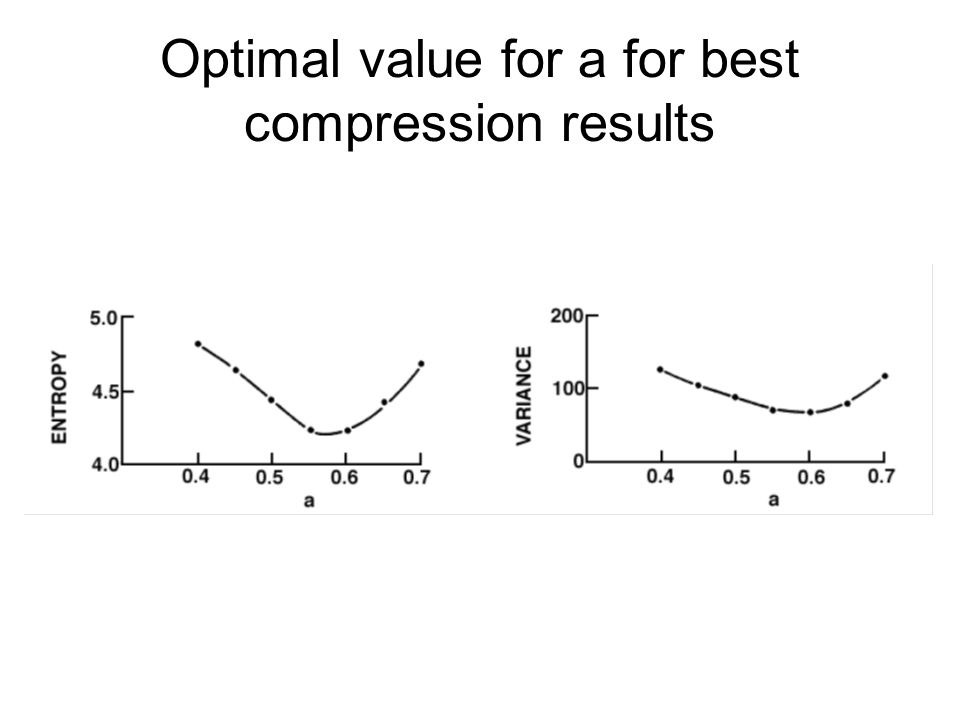 Optimal value for a for best compression results