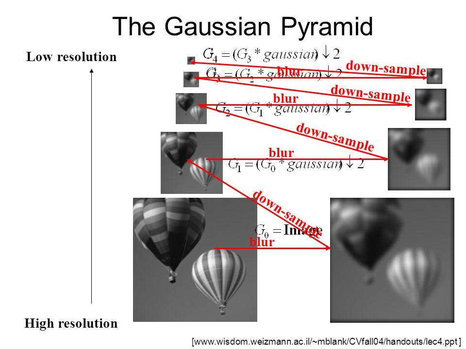 High resolution Low resolution blur down-sample blur down-sample The Gaussian Pyramid [www.wisdom.weizmann.ac.il/~mblank/CVfall04/handouts/lec4.ppt ]