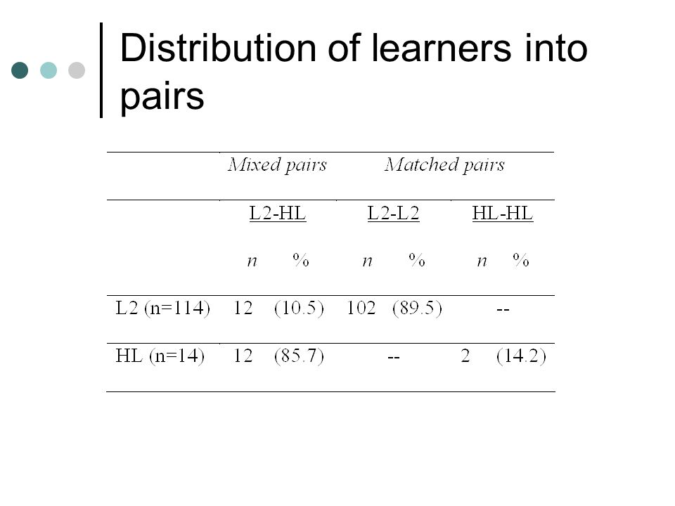 Distribution of learners into pairs