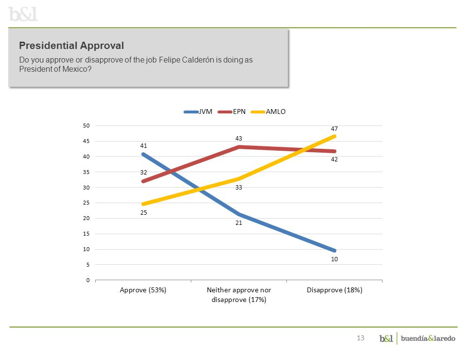 13 Presidential Approval Do you approve or disapprove of the job Felipe Calderón is doing as President of Mexico