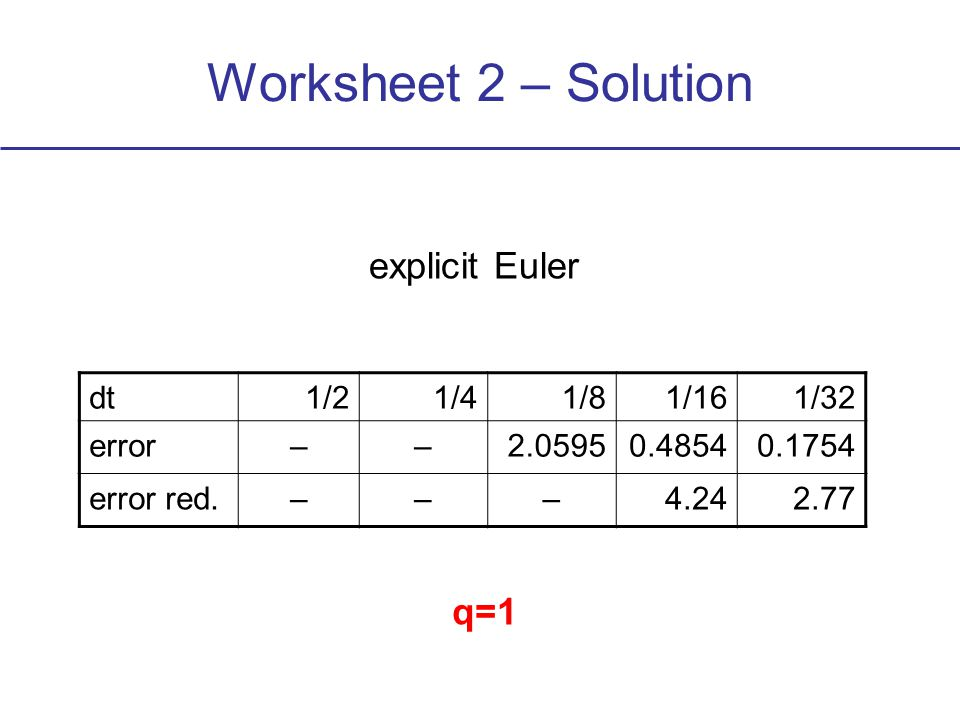 dt1/21/41/81/161/32 error––2.05950.48540.1754 error red.–––4.242.77 explicit Euler q=1