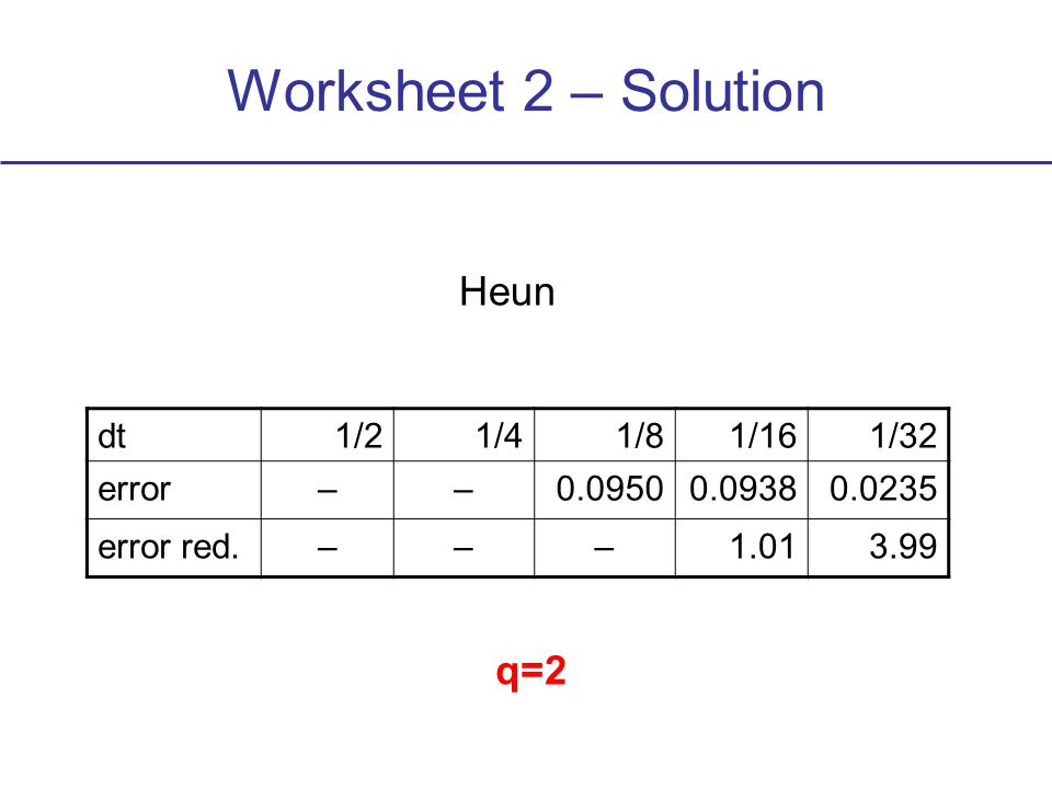 Worksheet 2 – Solution dt1/21/41/81/161/32 error––0.09500.09380.0235 error red.–––1.013.99 Heun q=2