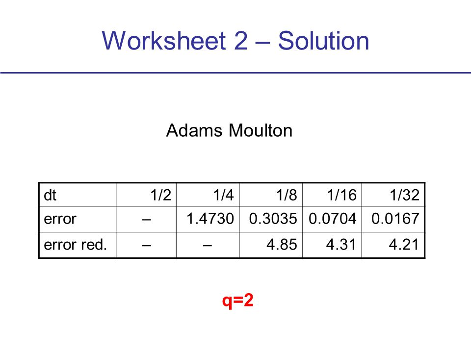 Worksheet 2 – Solution dt1/21/41/81/161/32 error–1.47300.30350.07040.0167 error red.––4.854.314.21 Adams Moulton q=2