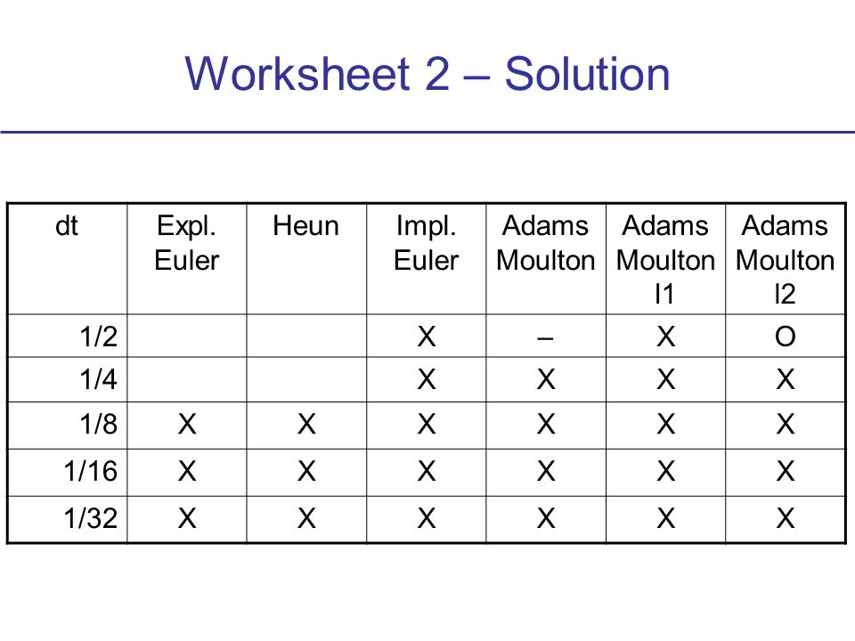 Worksheet 2 – Solution dtExpl. Euler HeunImpl.