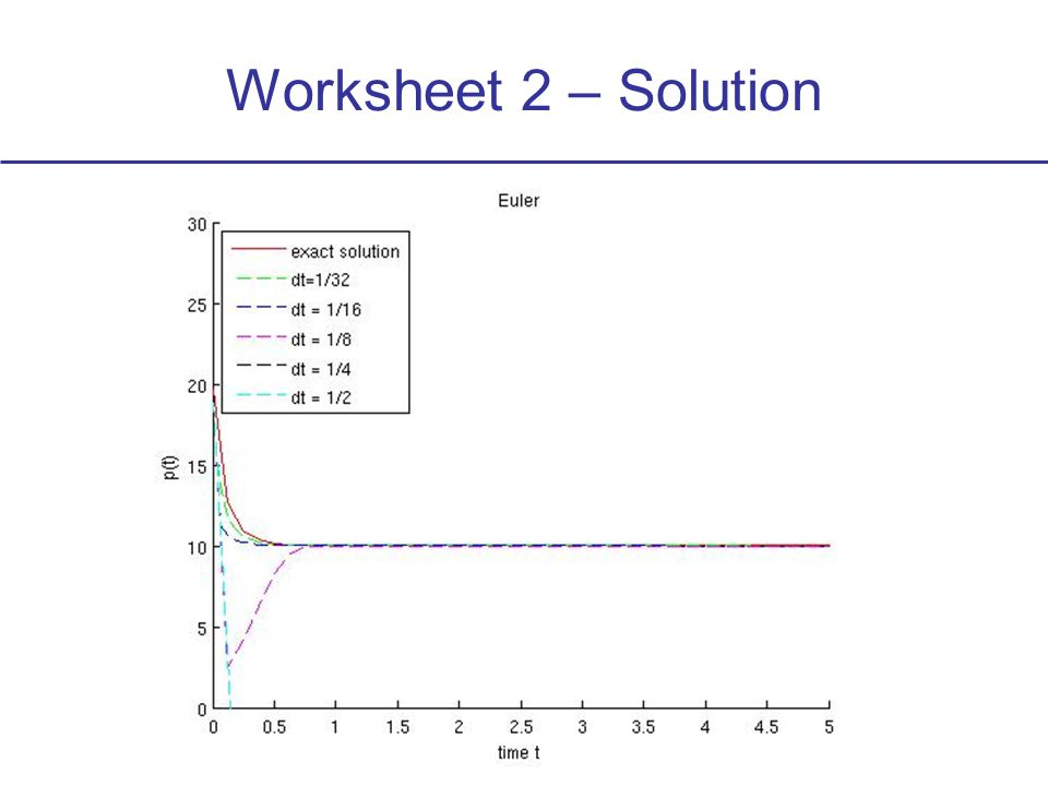 Worksheet 2 – Solution