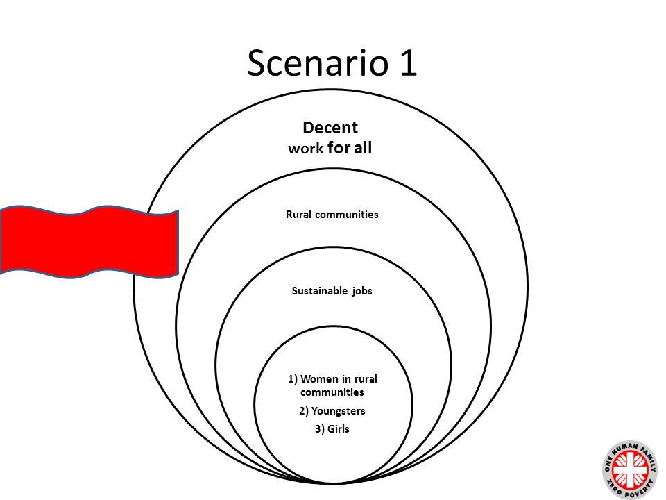 Scenario 1 Decent work for all Rural communities Sustainable jobs 1) Women in rural communities 2) Youngsters 3) Girls