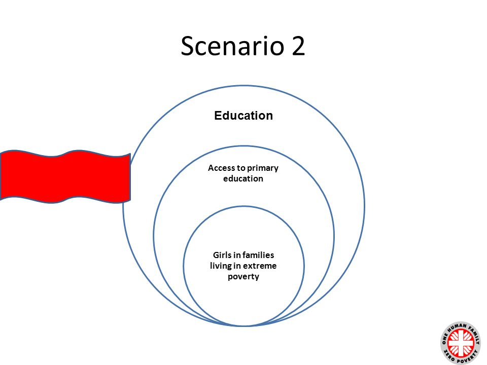 Scenario 2 Access to primary education Girls in families living in extreme poverty Education