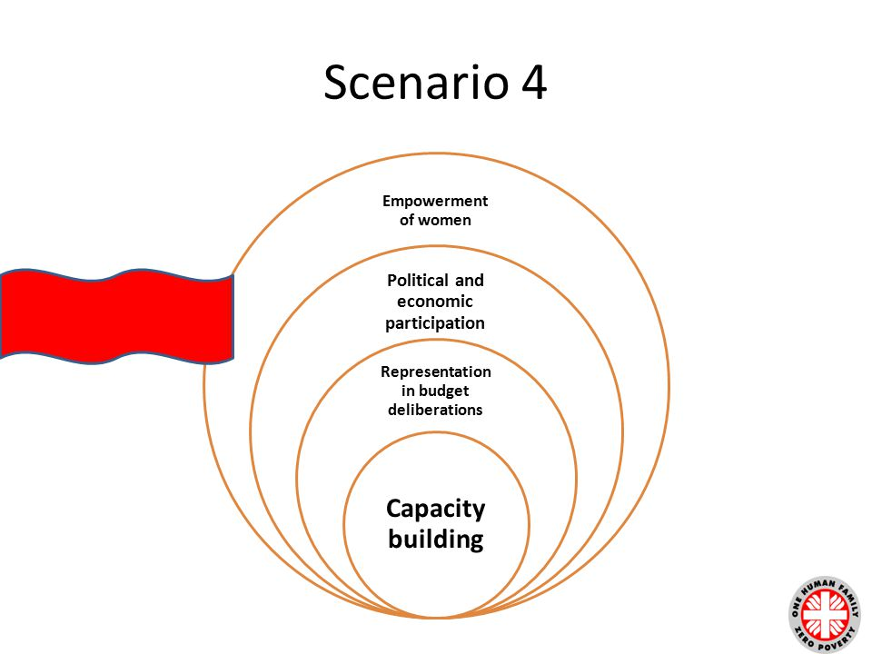 Scenario 4 Empowerment of women Political and economic participation Representation in budget deliberations Capacity building
