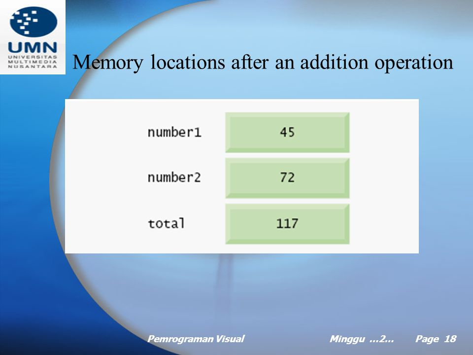 Pemrograman VisualMinggu …2… Page 17 Memory Concepts Variable names, such as number1, number2, total, correspond to locations in the computer's memory Each variable has a name, type, size and value Whenever a value is placed in a memory location, it replaces the value previously stored in that location.