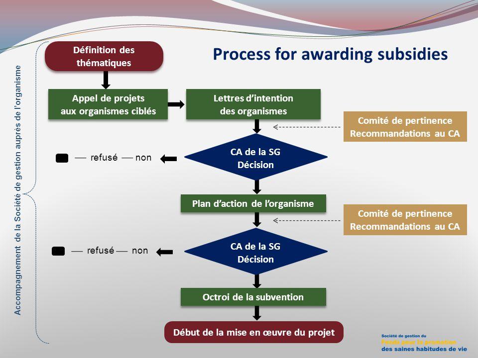 Process for awarding subsidies Comité de pertinence Recommandations au CA Appel de projets aux organismes ciblés Début de la mise en œuvre du projet r