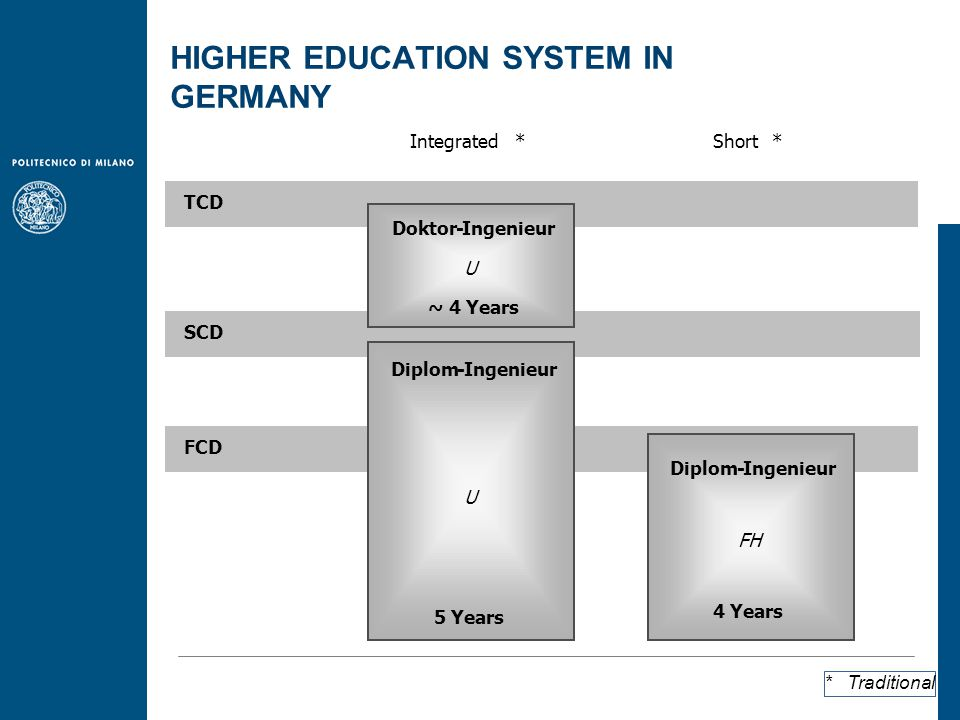 * Traditional FCD SCD TCD Diplom-Ingenieur U 5 Years Doktor-Ingenieur U ~ 4 Years Diplom-Ingenieur FH 4 Years Short*Integrated* HIGHER EDUCATION SYSTEM IN GERMANY