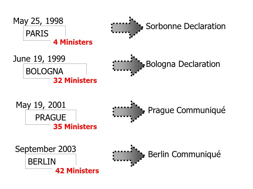 BOLOGNA June 19, 1999 32 Ministers PRAGUE May 19, 2001 35 Ministers BERLIN September 2003 42 Ministers May 25, 1998 PARIS Sorbonne DeclarationBologna DeclarationPrague CommuniquéBerlin Communiqué 4 Ministers