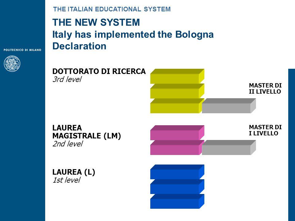 LAUREA (L) 1st level LAUREA MAGISTRALE (LM) 2nd level DOTTORATO DI RICERCA 3rd level THE NEW SYSTEM Italy has implemented the Bologna Declaration THE ITALIAN EDUCATIONAL SYSTEM MASTER DI I LIVELLO MASTER DI II LIVELLO