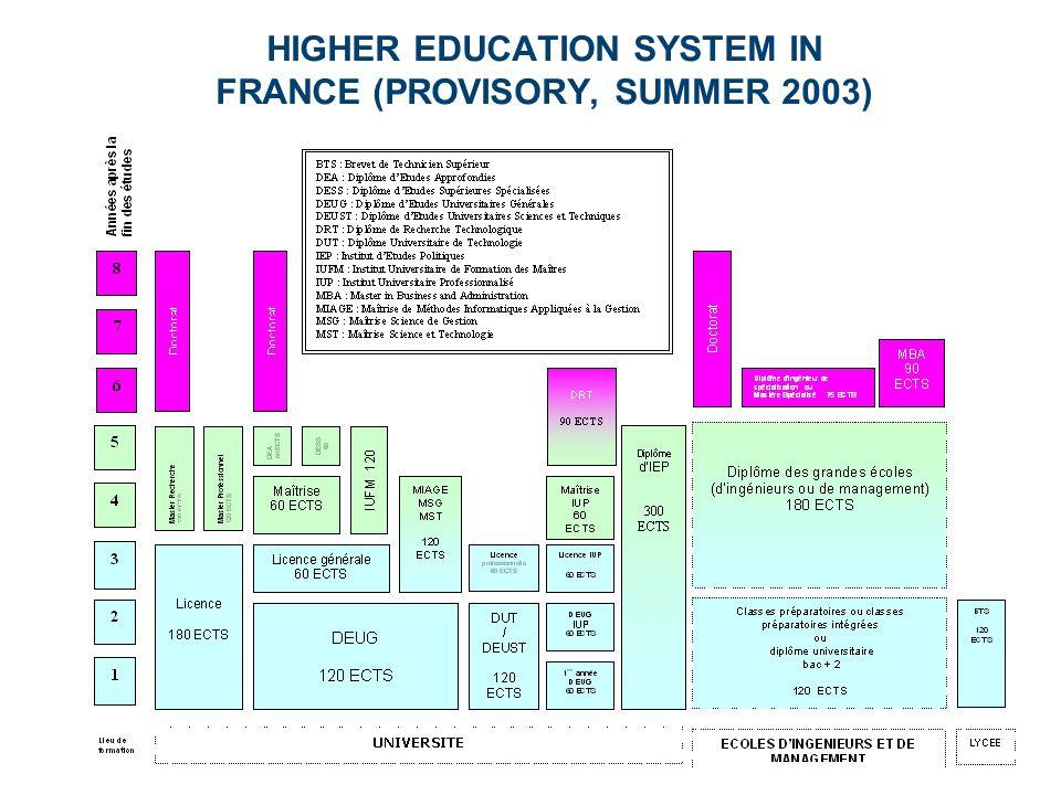 HIGHER EDUCATION SYSTEM IN FRANCE (PROVISORY, SUMMER 2003)