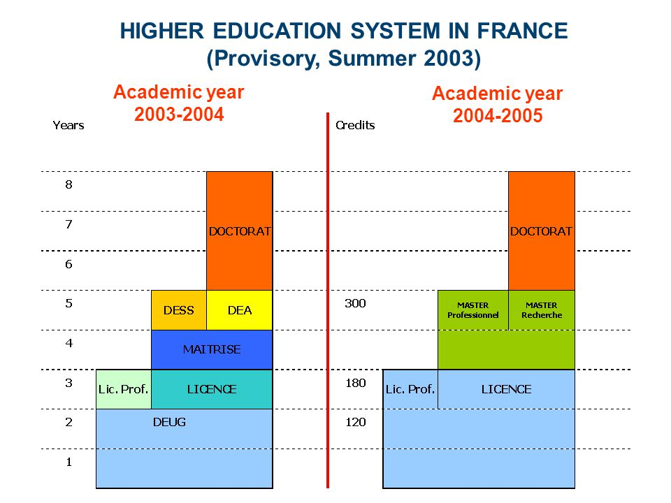 Academic year 2003-2004 Academic year 2004-2005 HIGHER EDUCATION SYSTEM IN FRANCE (Provisory, Summer 2003)