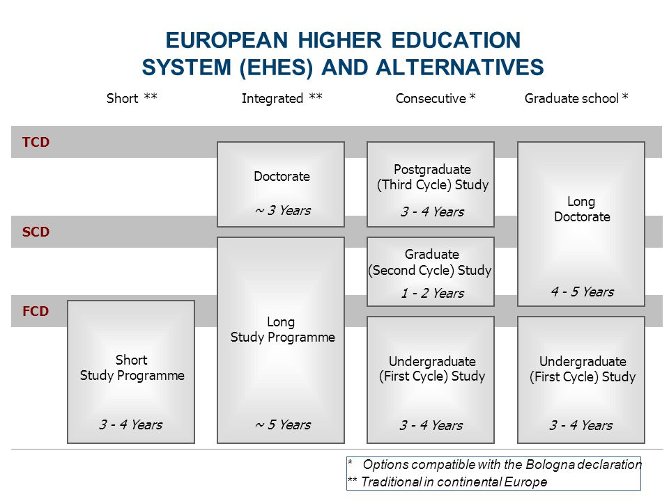 * Options compatible with the Bologna declaration ** Traditional in continental Europe FCD SCD TCD Consecutive * Undergraduate (First Cycle) Study 3 - 4 Years Graduate (Second Cycle) Study 1 - 2 Years Postgraduate (Third Cycle) Study 3 - 4 Years Undergraduate (First Cycle) Study 3 - 4 Years Long Doctorate 4 - 5 Years Long Study Programme ~ 5 Years Doctorate ~ 3 Years Short Study Programme 3 - 4 Years Short**Integrated**Graduate school * EUROPEAN HIGHER EDUCATION SYSTEM (EHES) AND ALTERNATIVES