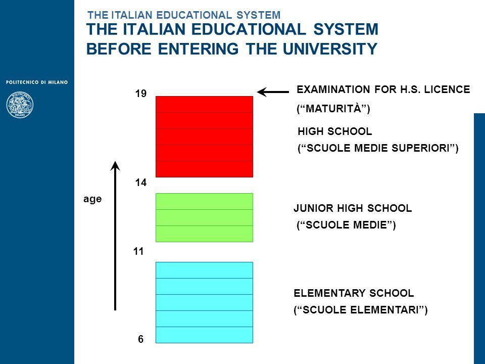 age 6 11 14 ELEMENTARY SCHOOL ( SCUOLE ELEMENTARI ) JUNIOR HIGH SCHOOL ( SCUOLE MEDIE ) HIGH SCHOOL ( SCUOLE MEDIE SUPERIORI ) 19 EXAMINATION FOR H.S.