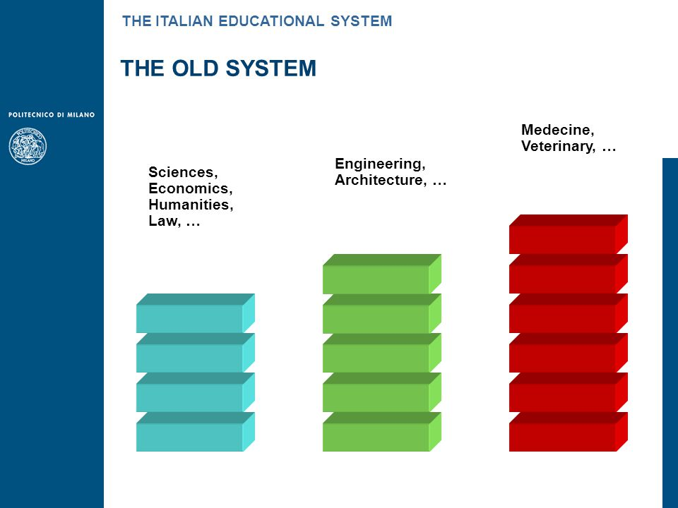 Sciences, Economics, Humanities, Law, … Engineering, Architecture, … Medecine, Veterinary, … THE OLD SYSTEM