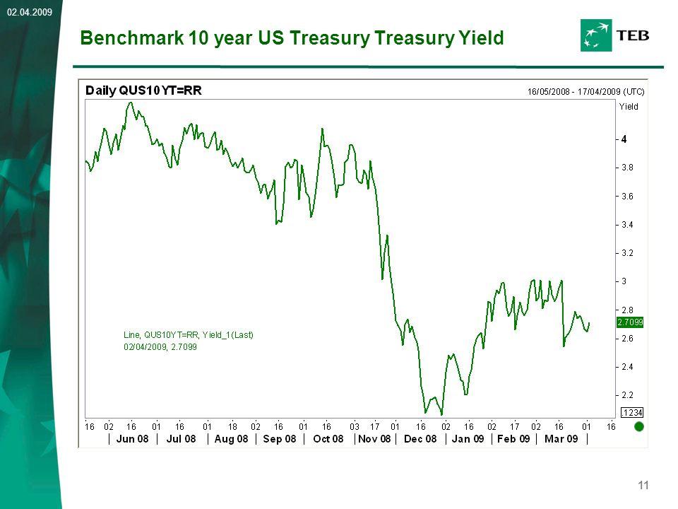11 02.04.2009 Benchmark 10 year US Treasury Treasury Yield
