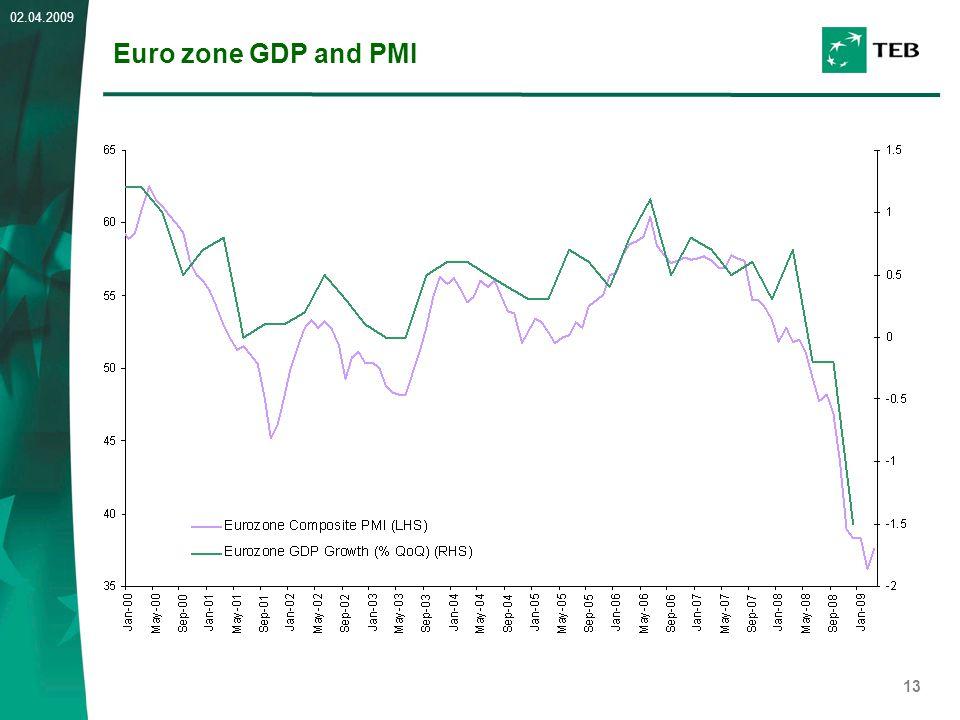 13 02.04.2009 Euro zone GDP and PMI