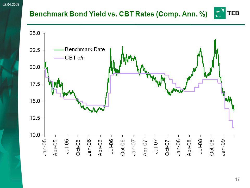 17 02.04.2009 Benchmark Bond Yield vs. CBT Rates (Comp. Ann. %)