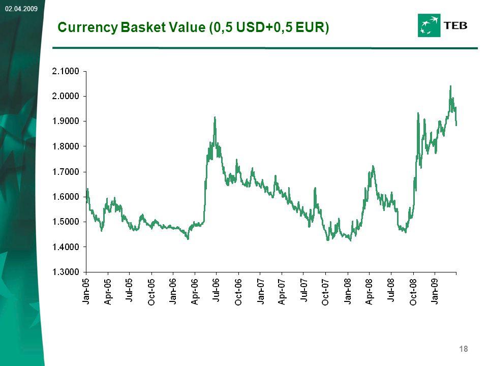 18 02.04.2009 Currency Basket Value (0,5 USD+0,5 EUR)