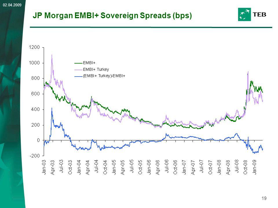 19 02.04.2009 JP Morgan EMBI+ Sovereign Spreads (bps)