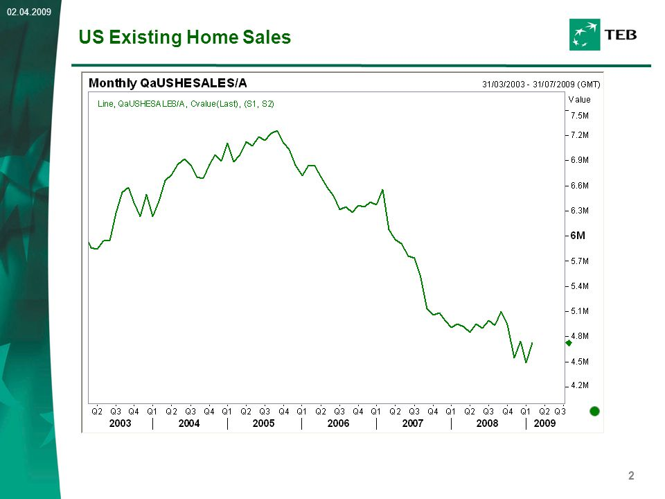 2 02.04.2009 US Existing Home Sales