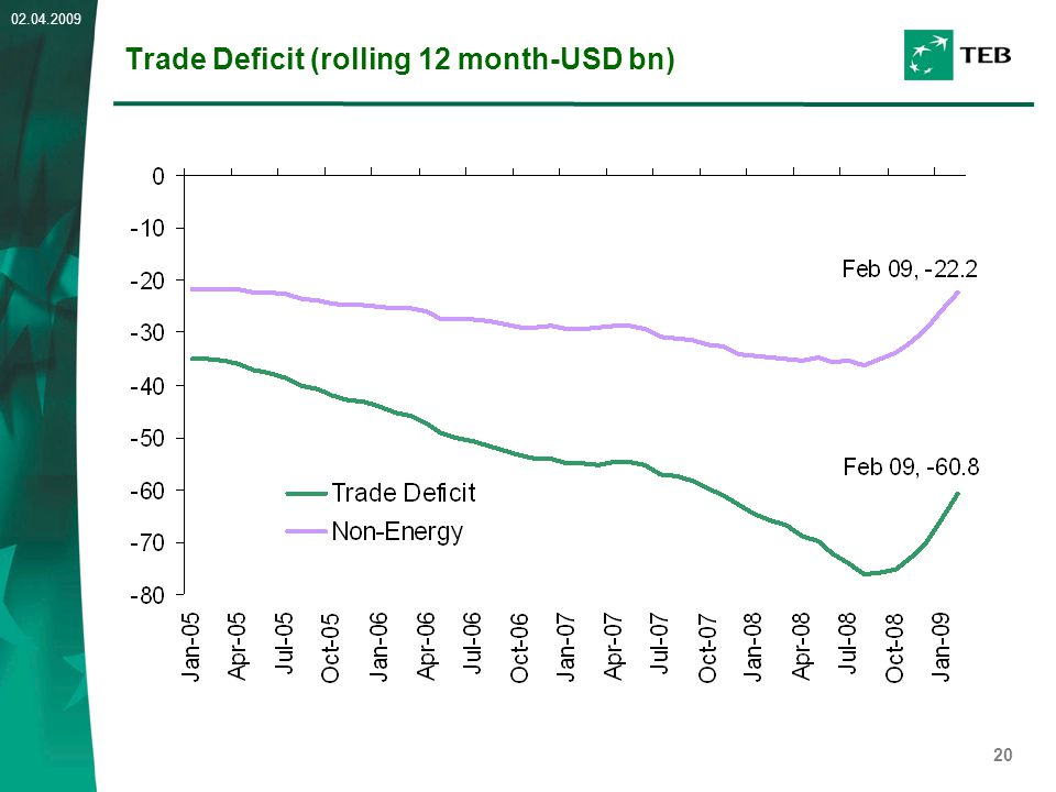 20 02.04.2009 Trade Deficit (rolling 12 month-USD bn)