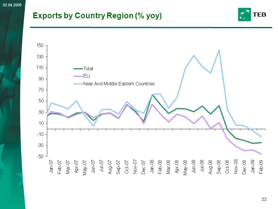 22 02.04.2009 Exports by Country Region (% yoy)