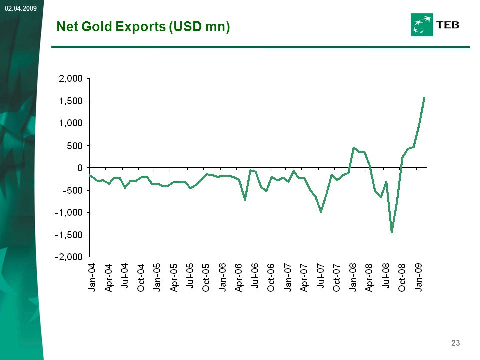 23 02.04.2009 Net Gold Exports (USD mn)