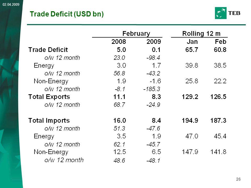 26 02.04.2009 Trade Deficit (USD bn)