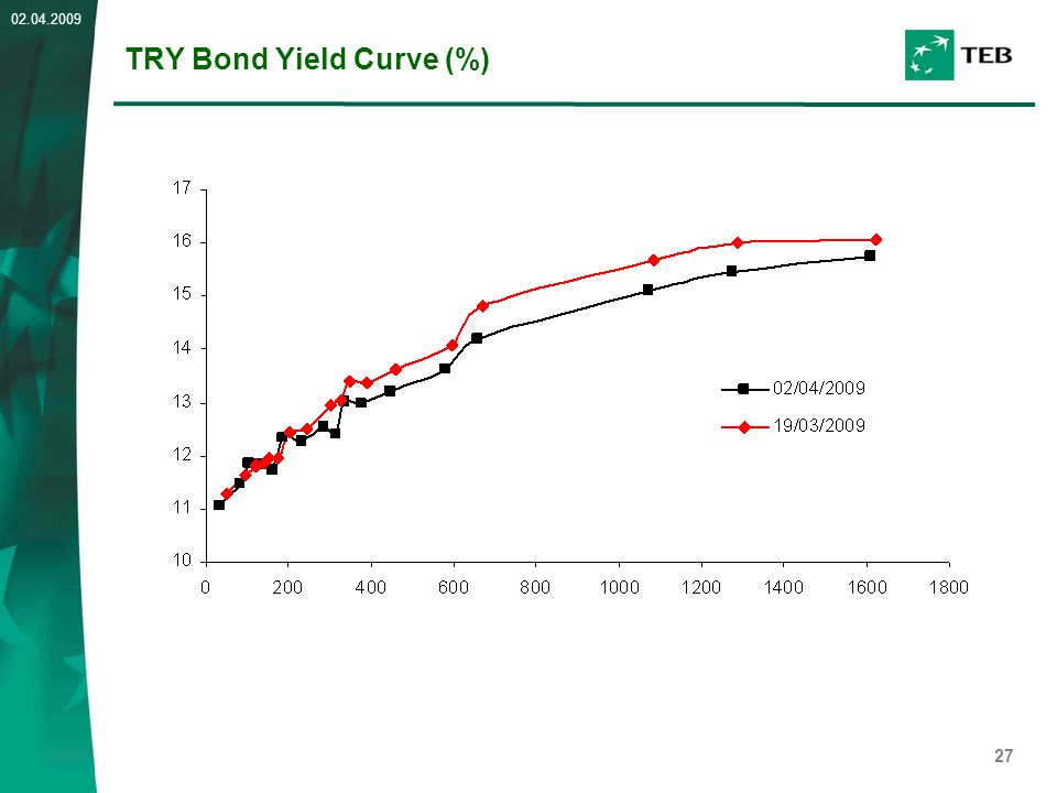 27 02.04.2009 TRY Bond Yield Curve (%)