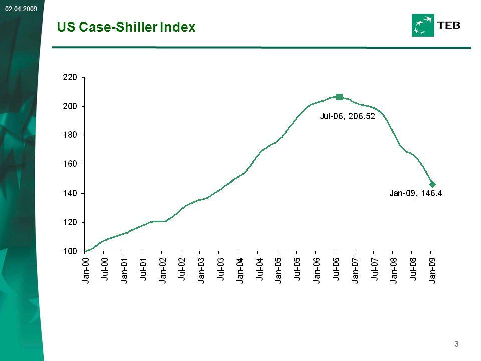 3 02.04.2009 US Case-Shiller Index