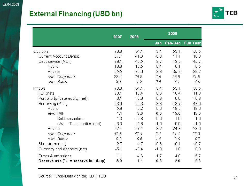 31 02.04.2009 External Financing (USD bn)