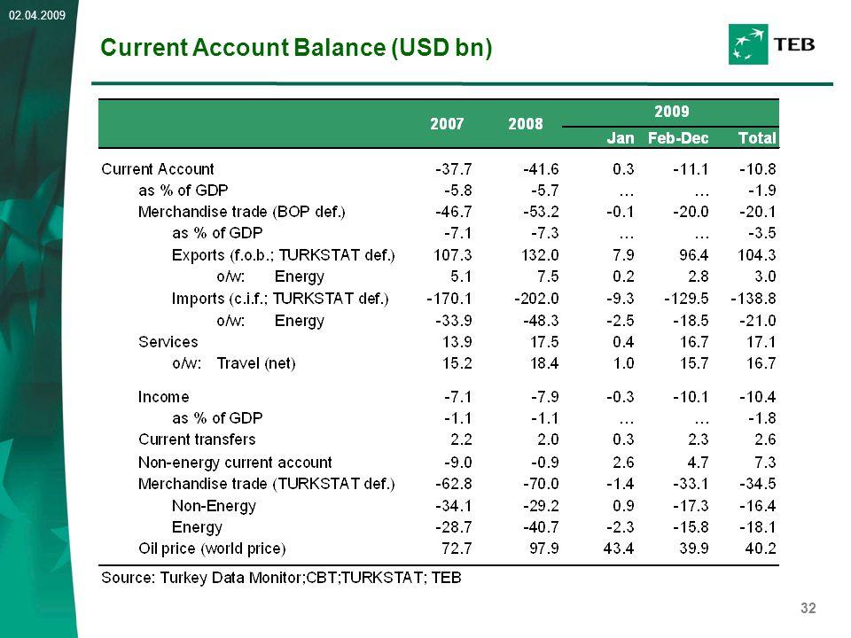 32 02.04.2009 Current Account Balance (USD bn)