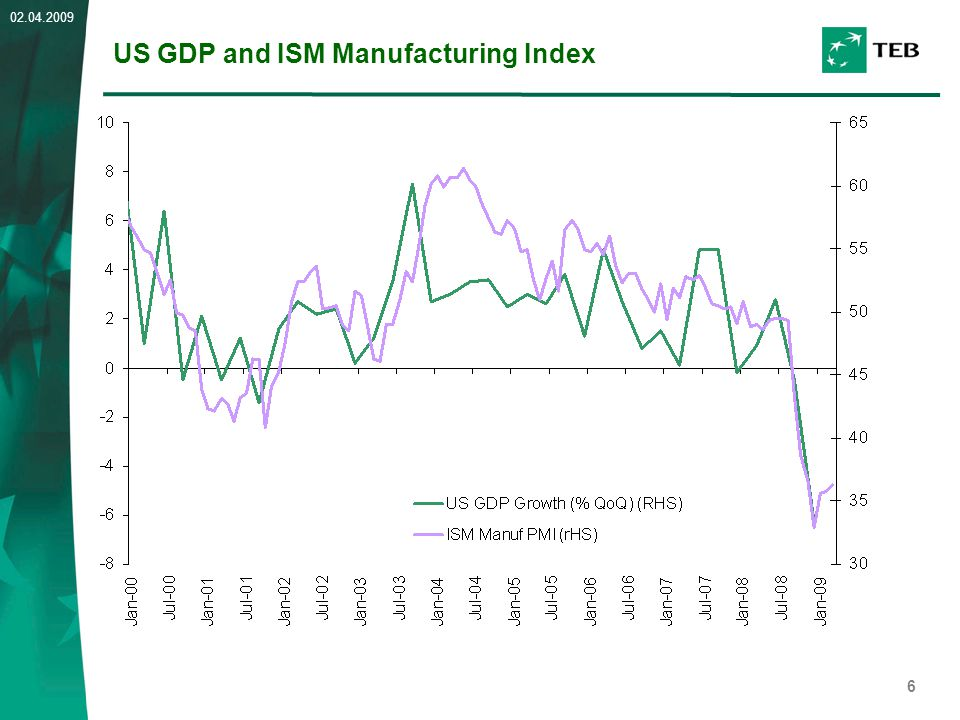 6 02.04.2009 US GDP and ISM Manufacturing Index