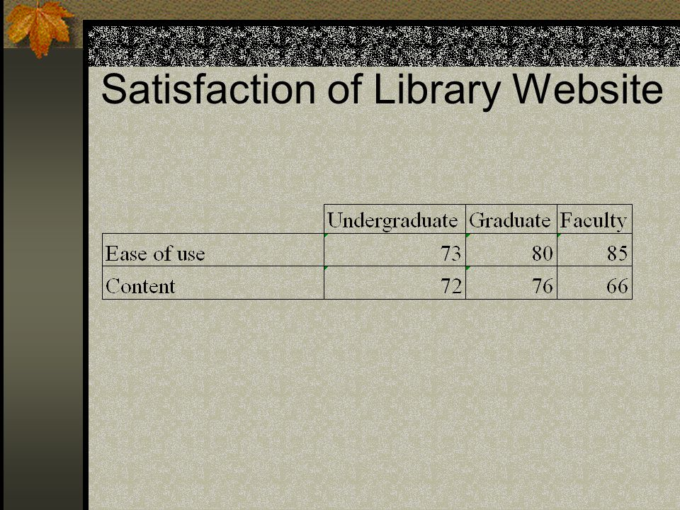 Satisfaction of Library Website