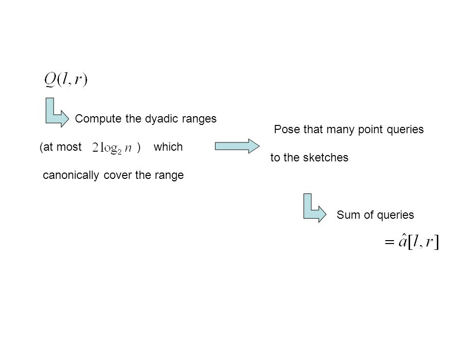 Compute the dyadic ranges (at most ) which canonically cover the range Pose that many point queries to the sketches Sum of queries