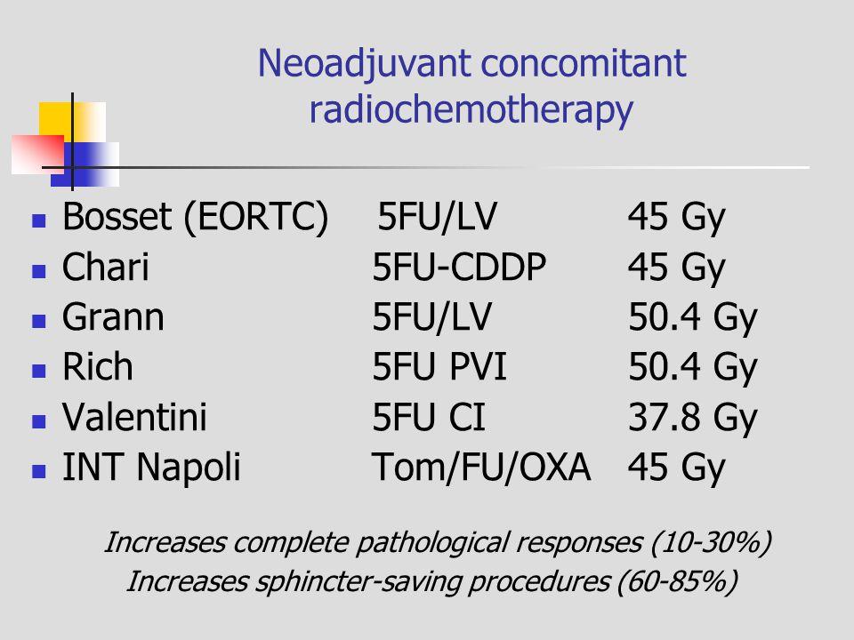 Neoadjuvant concomitant radiochemotherapy Bosset (EORTC) 5FU/LV 45 Gy Chari 5FU-CDDP45 Gy Grann5FU/LV50.4 Gy Rich5FU PVI50.4 Gy Valentini5FU CI37.8 Gy INT NapoliTom/FU/OXA45 Gy Increases complete pathological responses (10-30%) Increases sphincter-saving procedures (60-85%)