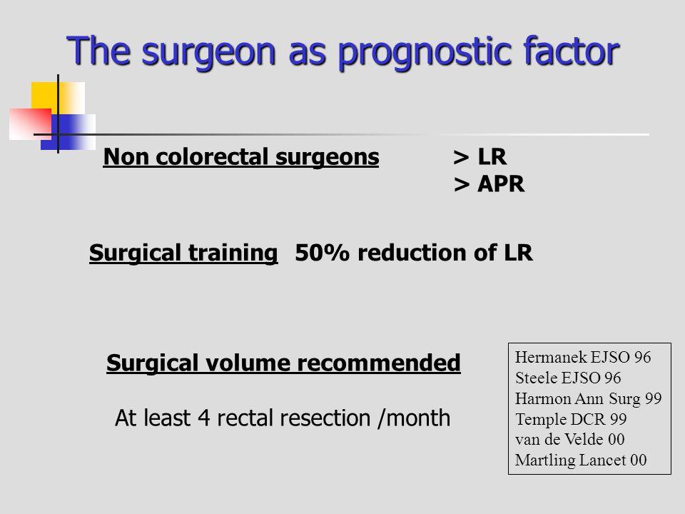 The surgeon as prognostic factor Hermanek EJSO 96 Steele EJSO 96 Harmon Ann Surg 99 Temple DCR 99 van de Velde 00 Martling Lancet 00 Surgical volume r