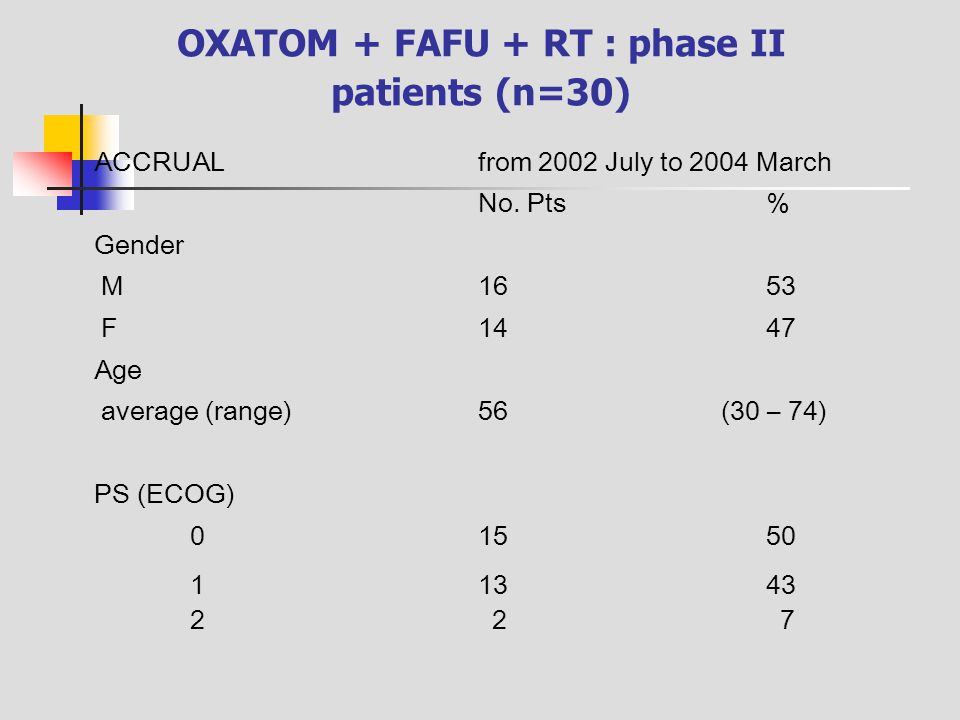 OXATOM + FAFU + RT : phase II patients (n=30) ACCRUALfrom 2002 July to 2004 March No. Pts% Gender M1653 F1447 Age average (range)56 (30 – 74) PS (ECOG