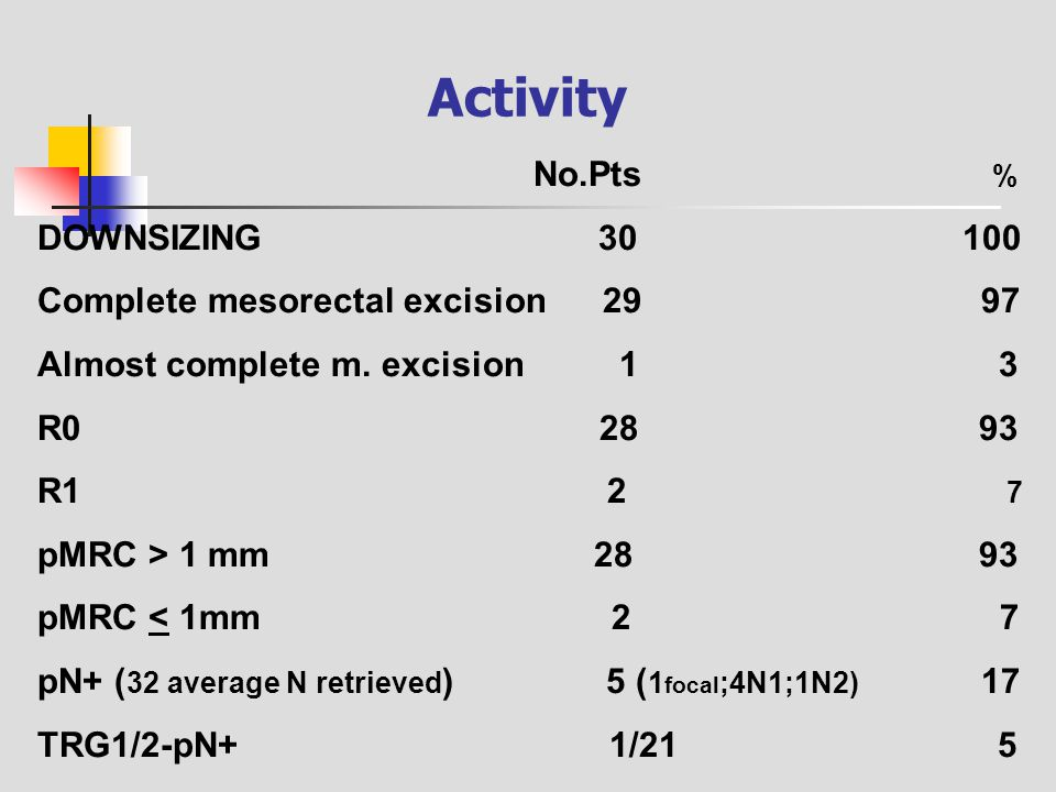 Activity No.Pts % DOWNSIZING 30 100 Complete mesorectal excision 29 97 Almost complete m. excision 1 3 R0 28 93 R1 2 7 pMRC > 1 mm 28 93 pMRC < 1mm 2