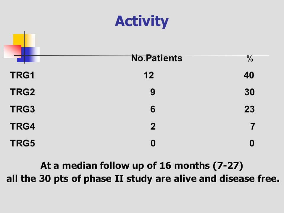 Activity No.Patients % TRG1 12 40 TRG2 9 30 TRG3 6 23 TRG4 2 7 TRG5 0 0 At a median follow up of 16 months (7-27) all the 30 pts of phase II study are