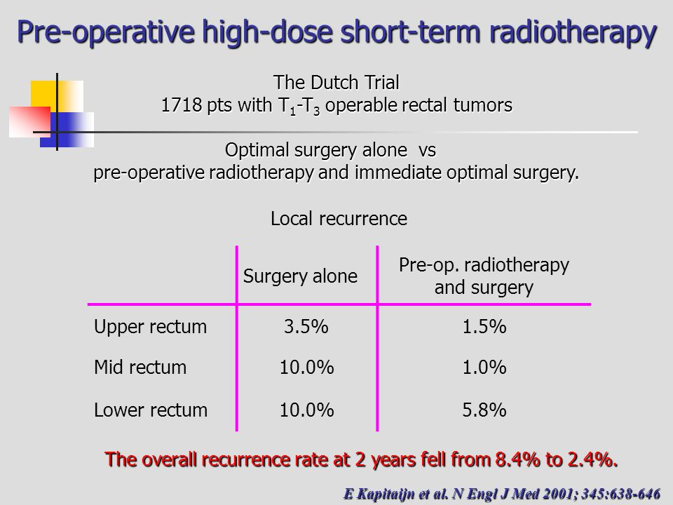 Pre-operative high-dose short-term radiotherapy The Dutch Trial 1718 pts with T 1 -T 3 operable rectal tumors Optimal surgery alone vs pre-operative radiotherapy and immediate optimal surgery.