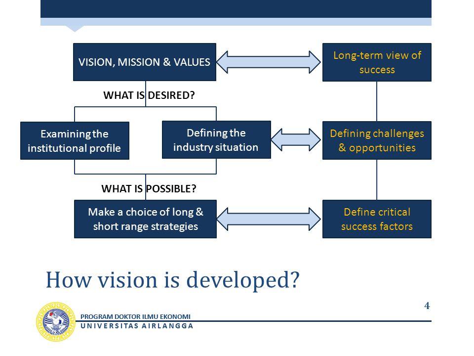 PROGRAM DOKTOR ILMU EKONOMI UNIVERSITAS AIRLANGGA PROGRAM DOKTOR ILMU EKONOMI UNIVERSITAS AIRLANGGA How vision is developed.