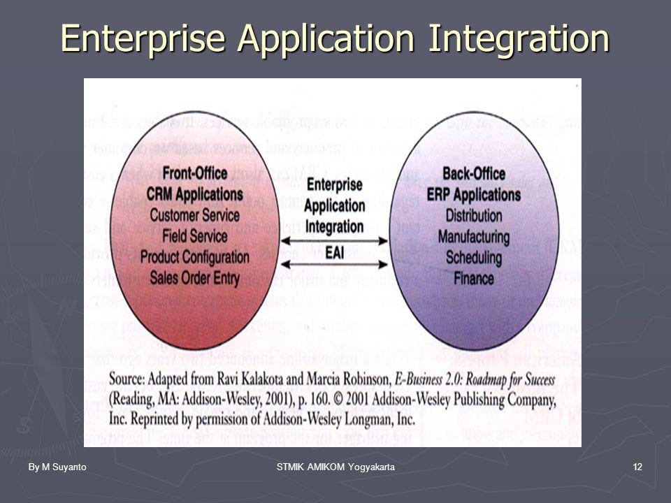 By M SuyantoSTMIK AMIKOM Yogyakarta12 Enterprise Application Integration