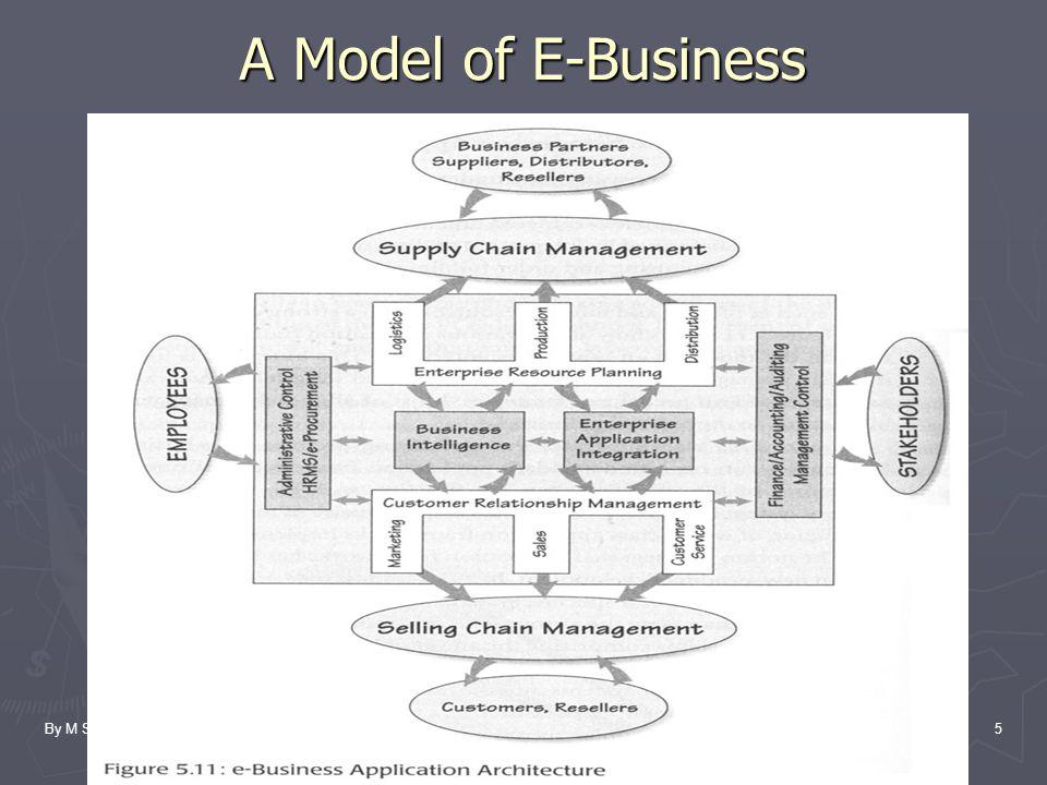 By M SuyantoSTMIK AMIKOM Yogyakarta5 A Model of E-Business